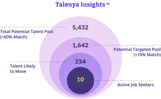 Talenya insight